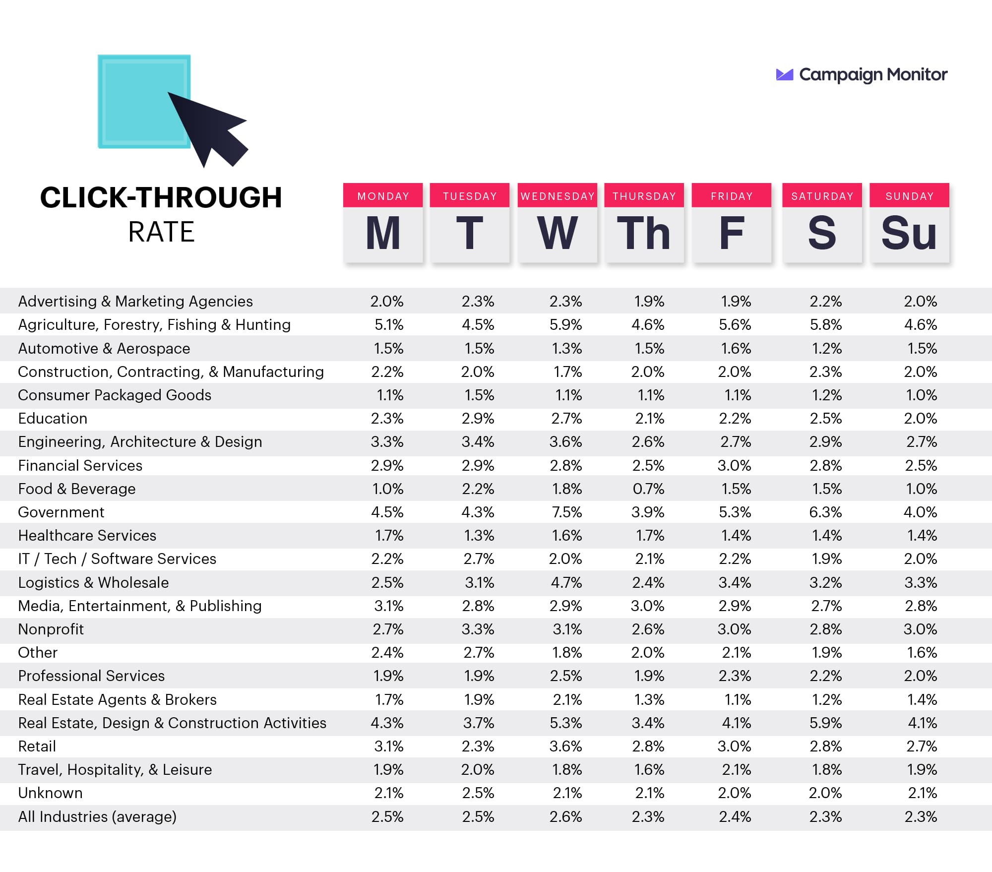 UK email click-through rates by industry and by day of the week