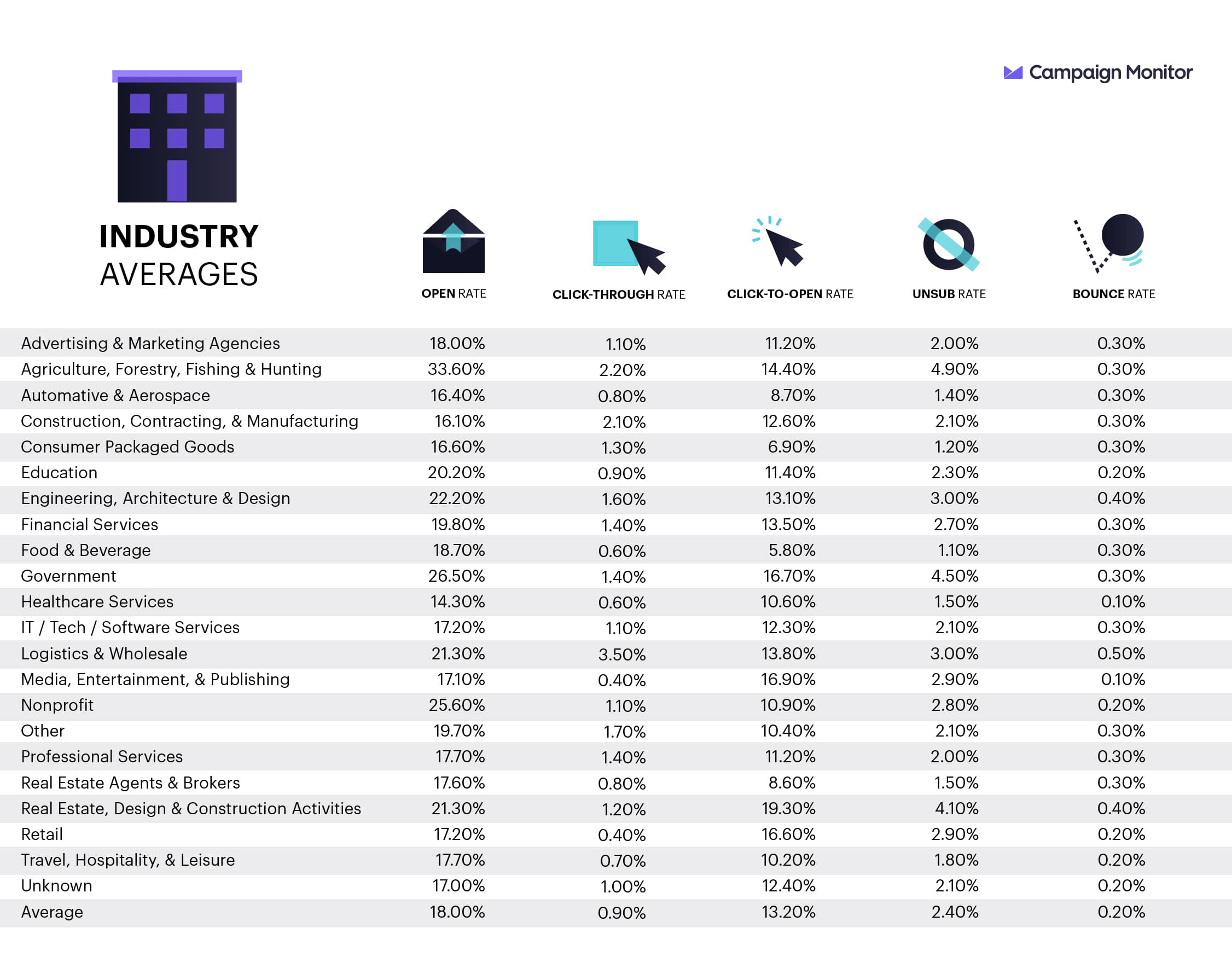 UK industry averages for open, click-through, click-to-open, unsubscribe, and bounce rates