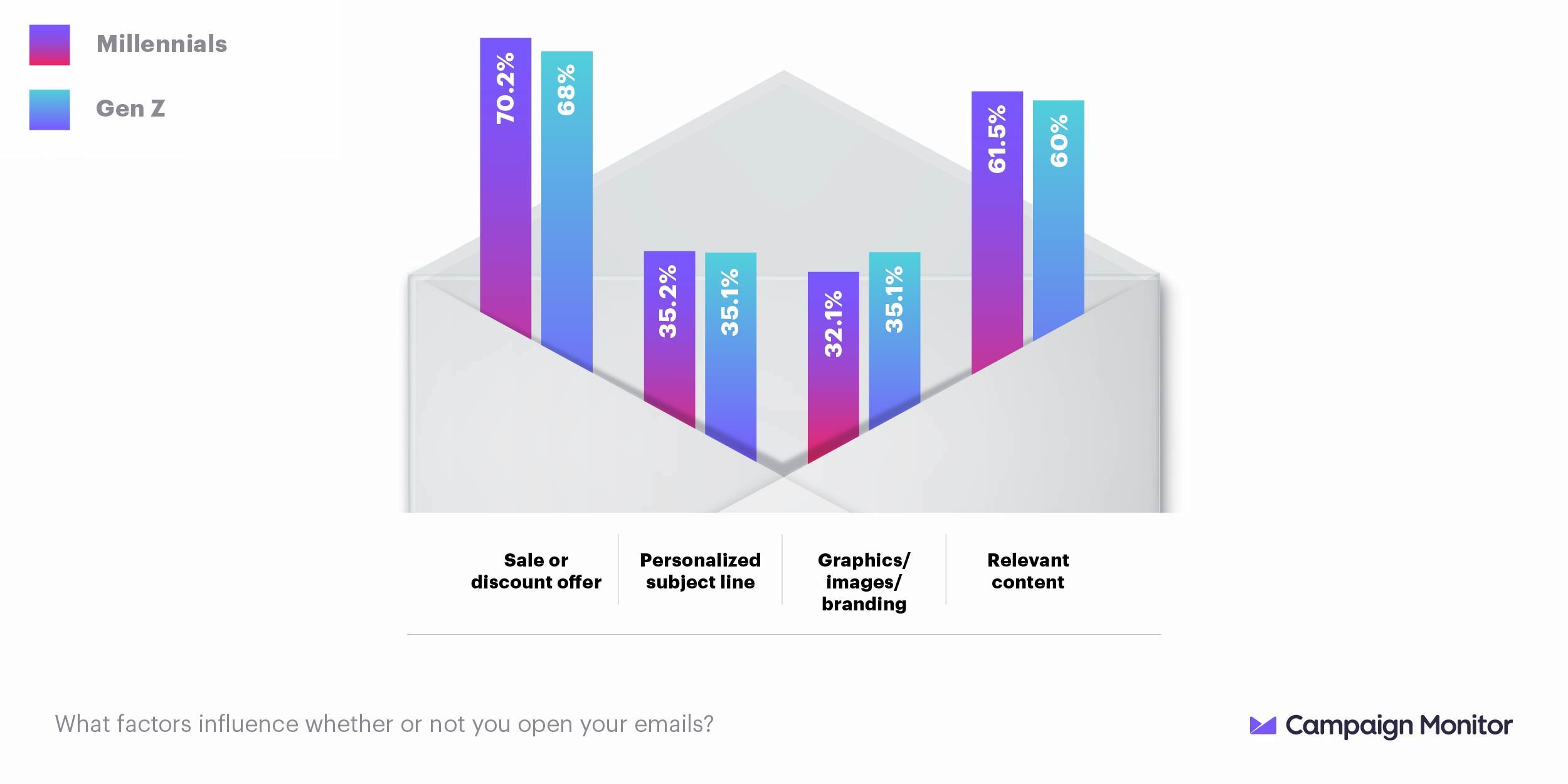asking millennials and Gen z what factors influence email opens, discounts and relevant content are most enticing
